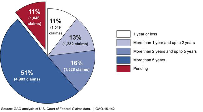 NVICP GAO Report